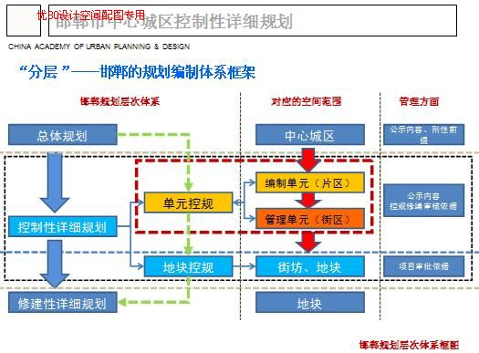 毕业论文框架图分享; 课题研究思路框架图;