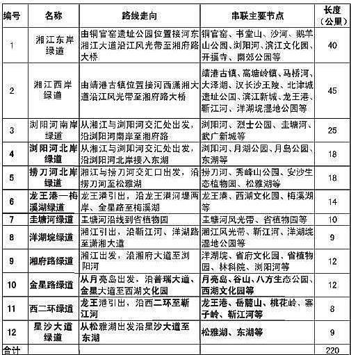 刘玉先 李庆 中国规划网长沙1月5日电(记者 刘玉先 通讯员 李庆)今天,长沙市城乡规划局发布消息,即将出炉的长沙市绿道专项规划(20122020)提出,长沙绿道总体布局结构规划为一心两纵、八射四联,总规模为1336公里,共包括12条市域绿道与21条城市绿道。      其中,一心指的是都市区范围内的城市绿道网,两纵指的是沿湘江两岸构建的连接长株潭及湘江两岸沿线城市的两条纵向绿道,八射指的是八条连接都市区与市域范围内其他区县、名镇名村以及旅游景区等自然历史人文节点的放射状绿道主线,四联